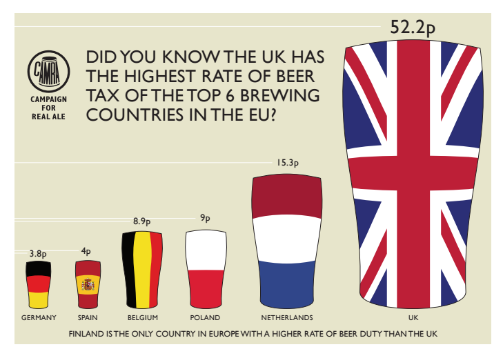 Beer duty campaign, get behind it! #budget2016 @Marcus4Nuneaton @CAMRA_Official @beerandpub https://t.co/qhqLKumzYW https://t.co/YNVuOiDh8W