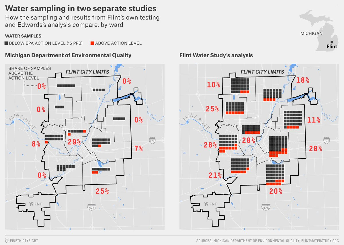As officials ignored their shoddy data, the people in Flint kept drinking poison. https://t.co/QvB2ujY2Th https://t.co/bi53LQT6kb