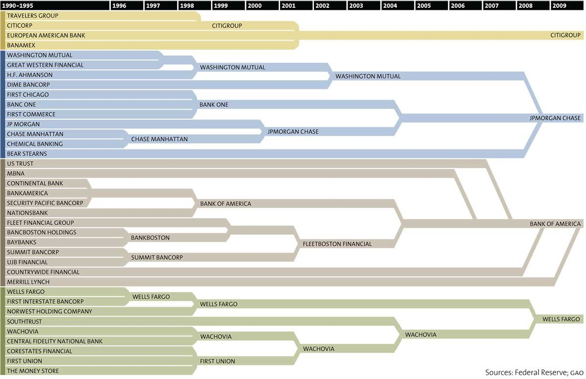 This is How 37 Banks Became 4 Banks in Just 2 Decades https://t.co/CmLGix3CQT https://t.co/6p1AZbU3zq