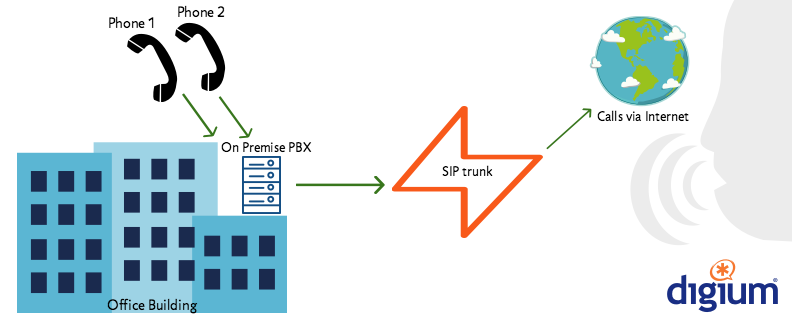 [NEW BLOG] What is #SIP Trunking, and How Does it Work? https://t.co/yiU6ChbKby #SIPtrunk #voip https://t.co/uScesD7mGk