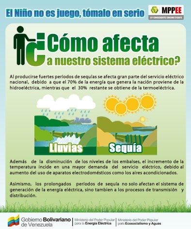 El #FenomenoElNiño también incide en la energía eléctrica. Entérate cómo afecta a nuestro sistema eléctrico-->  https://t.co/w42jX3ewVB