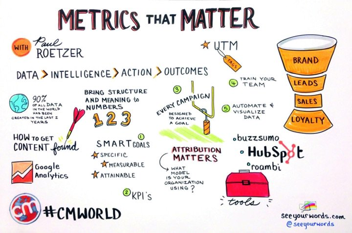 Cool visual of my #CMWorld Content Marketing Metrics That Matter talk! Thanks @CMIContent! https://t.co/GKPoe1kNiw
