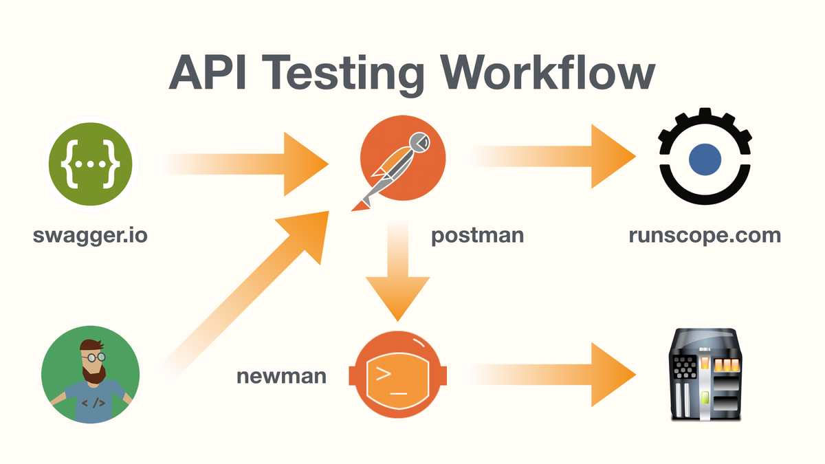 Here's a possible #API Testing #Workflow involving devs, @SwaggerApi, @postmanclient, newman and @runscope. #QA https://t.co/cwcKfySzj7