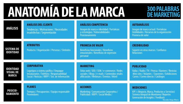 Anatomía de la Marca https://t.co/rCgYcgRn9s