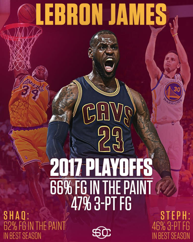 Shaq at his best inside the paint + Steph at his best from downtown = LeBron in the playoffs