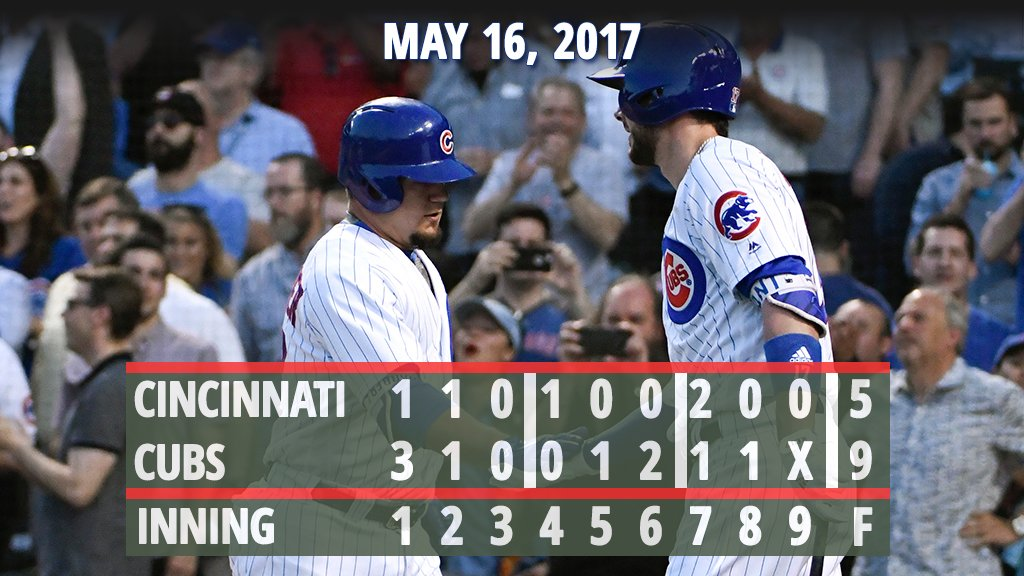 #Cubs outslug #Reds for @CubsJoeMadd's 1,000th career win.  Recap: https://t.co/mAvabXSE6m https://t.co/bFdSDDehl2