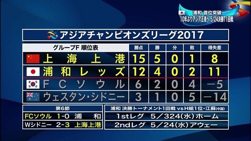 【サッカーACL】控え主体の浦和、ソウルに敗北 上海も敗れたため1位で予選突破!