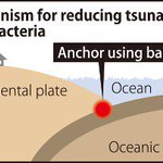 Research team hopes to reduce size of tsunami using bacteria - The Mainichi