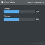 Share of #DemDebate Twitter conversation so far: -Sanders 50% -Clinton 50% https://t.co/RVXIVy0u3n