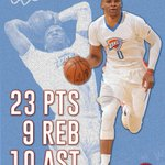 Russell Westbrook didnt play the 4th quarter, yet finished 1 REB shy of a triple-double in OKCs 121-95 win. https://t.co/ayU4ets7xj