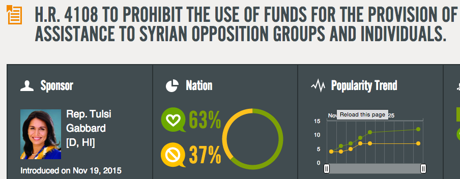 .@TulsiGabbard bill would prohibit funds for Syrian opposition groups. https://t.co/rwjx4Pu2Ci #DemDebate https://t.co/b1CugBJggr