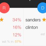 Con 75% y 74% escrutado, así va la votación de las primarias en Nueva Hampshire: https://t.co/hMvQzBkqX5 #NHPrimary https://t.co/KZ4yymQJ7y