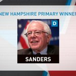 Democrat @BernieSanders wins #NewHampshirePrimary, according to @AP. https://t.co/M3u74fl1cW