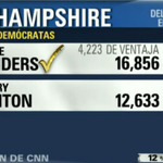 Primarias demócratas en Nueva Hampshire (12% escrutado): Sanders 56% Clinton 42% https://t.co/hMvQzBkqX5 #NHPrimary https://t.co/cZVDYMe0jA