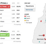 Live New Hampshire primary results, as they come in https://t.co/HlHWjhTuXz https://t.co/OtPh1N2PwX