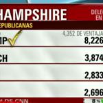 Primarias republicanas en Nueva Hampshire (8% escrutado): Trump 34%, Kasich 16% https://t.co/hMvQzBkqX5 #NHPrimary https://t.co/7JcqfvVbS4
