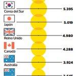 Chile es el país q tiene el arancel universitario promedio + caro de la OCDE (dólares comparables). US$5.885 al año https://t.co/xfJDP3TalT