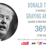 """Donald Trump leads the """"Graying America"""" counties; Kasich 2nd with 17% #NHPrimary https://t.co/cG2pERkEeA"""