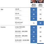 The oldest and richest NHers voted for Hillary. Everyone else voted for Sanders. https://t.co/oXKEKbEqzY https://t.co/aPemecMjof