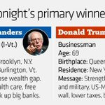 Trump and Sanders take New Hampshire, after coming in second in Iowa. https://t.co/dzsAow5qgc https://t.co/1QpBFxKOZL