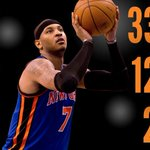 Melo posted his 5th double-double in his last 6 games in Kurt Rambis Knicks coaching debut. https://t.co/bpTS3izWkT