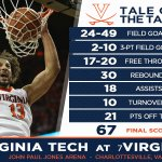 Seven straight wins! Check out the stats line from #UVAs 67-49 win over Virginia Tech tonight. https://t.co/ej4nKuguVU