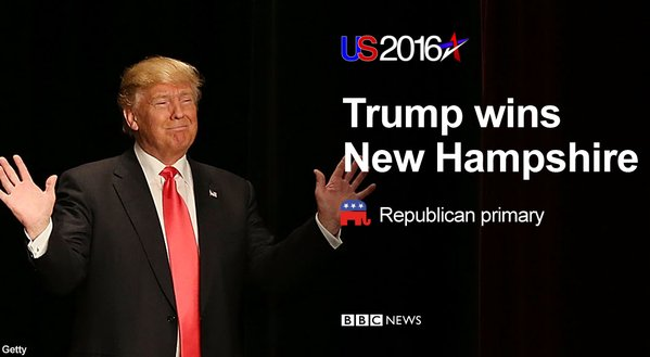 Donald Trump likely to get more than twice the votes of next Republican candidate #NHPrimary https://t.co/fM5RfzFJUf