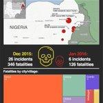 Nigeria, safer now than a year ago. @muhamla @Omojuwa @omonlakiki @Ayourb @APCNigeria @APCUKingdom @HQNigerianArmy https://t.co/Bo1HaWHuKb