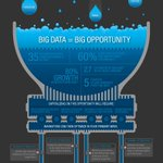 The true SIZE of #BigData visualized in this killer #infographic from @IBMbigdata. https://t.co/cHqhfEPJoS
