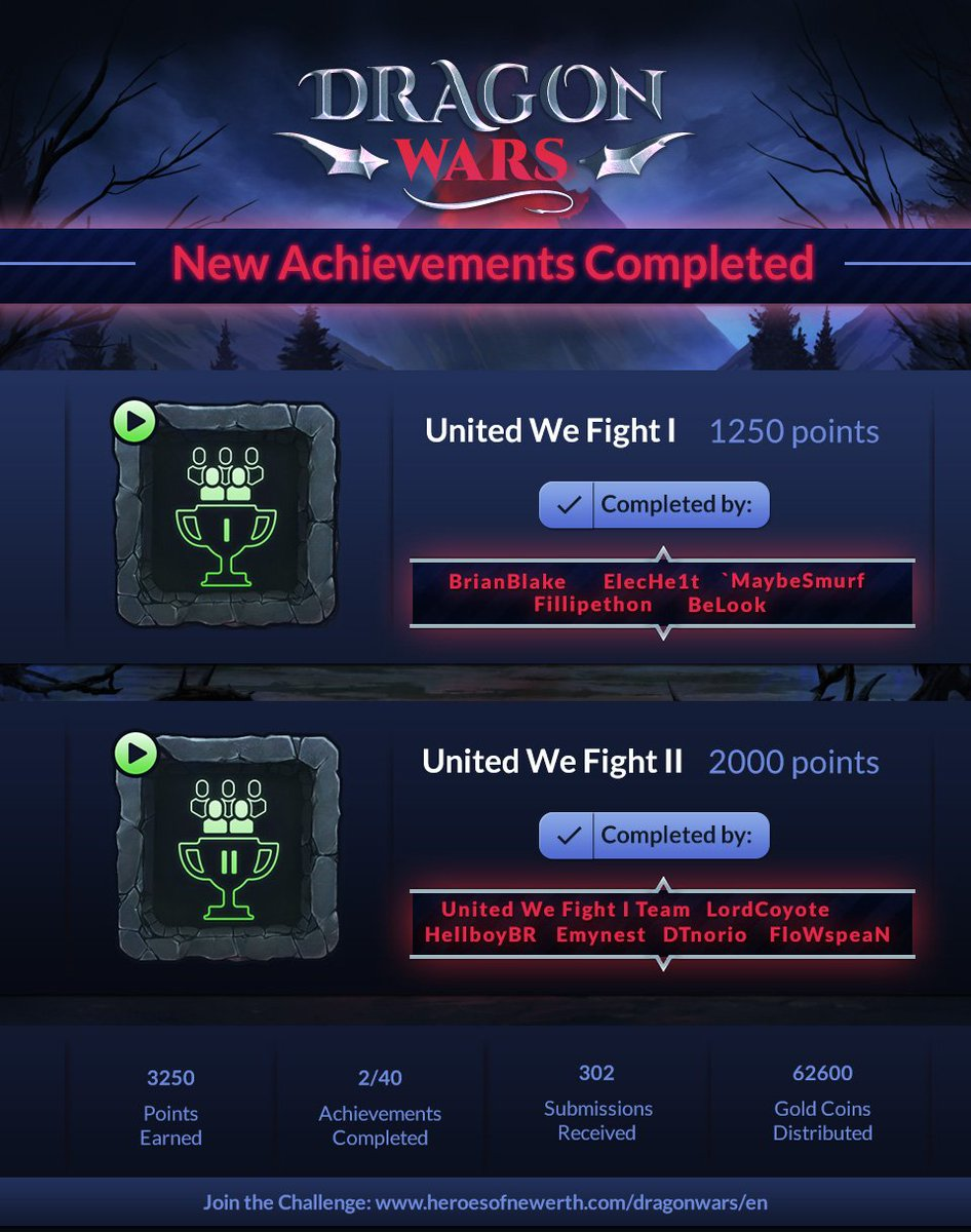 #DragonWars is taking flight! 2 achievements completed & over 60k GC claimed as bounties! https://t.co/jCyQv6Ru2x https://t.co/DnEuXeIXSv
