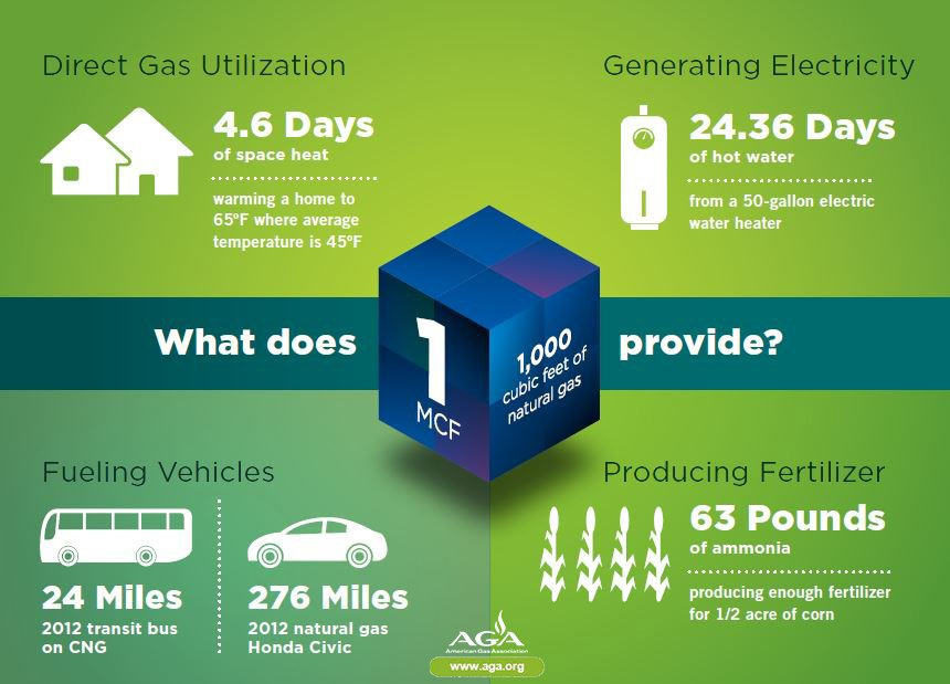 What does 1,000 cubic feet of #natgas provide? #AGAPlaybook https://t.co/u094Myi8db