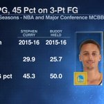 Stephen Curry and Buddy Hield are having two of the best shooting seasons in the history of their respective sports https://t.co/CJ5quIUAON