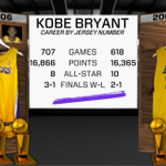 Kobes near identical stats/accomplishments between his two numbers is pretty crazy. https://t.co/7K87emOygO
