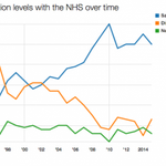 The chart that shows what Jeremy Hunt has done to the NHS https://t.co/sqtNaIYkSC https://t.co/9nvnaeOsyd