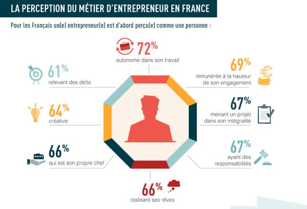 Indice entrepreneurial français : Comment le métier d'entrepreneur est-il perçu en France ? https://t.co/RRPAVnFLCX https://t.co/8787wRHoCP