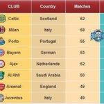 #الأهلي_السعودي يدخل قائمة كبار أندية العالم في عددأكثرمباريات لعبها دون أي خسارة تحت إشراف المدرب جروس @ALAHLI_FC https://t.co/SM7nEWsR6i