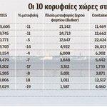 Κυριαρχία της Ελλάδας στη ναυτιλία https://t.co/QiG46TDSC1 #cyprus #greece #shipping https://t.co/KKAQgaVwkm