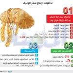 #انفوجرافيك #الوقود و #الكهرباء يهددان بـ #ارتفاع_سعر_الرغيف https://t.co/l4hDjvwufT #اقتصاد #السعودية . https://t.co/cadJcimzGD