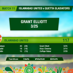 Brilliant bowling display by @TeamQuetta! @IsbUnited all out for 117, summary #QGvIU https://t.co/vDChHjymRr