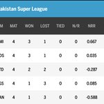 #PSLT20 points table summary for Karachi and Lahore: Twitter per baatein chodne se team nahi jeet ti. https://t.co/njCpxgjHwh