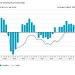#Nederlandse #economie #groeit in vierde kwartaal met 0,3 procent https://t.co/8ISteaPuX7 https://t.co/k0NfHebqf8