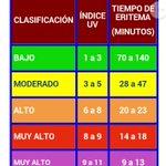 ⚠ #Precaución Indices máximos de Radiación UV sobre el país hasta 5pm. Evitar exponer al sol. Vía #Hidromet https://t.co/5hHohGjIry