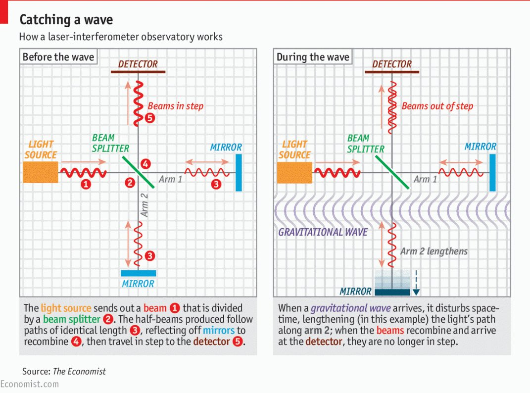 Gravitational waves detected for the first time, a century after Einstein's prediction https://t.co/C09GqjBk6f https://t.co/yG4oXkWNuk