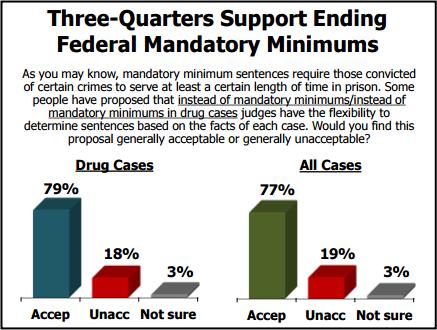 Criminal justice reform has bipartisan support—POLL: https://t.co/CxHXsCW0zu #cjreform @WheelerLydia https://t.co/2t4dBVJfSq