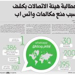 انفوجرافيك.. مطالبات لهيئة الاتصالات بكشف سبب منعهم مكالمات برنامج الواتس آب. #السعودية #شركات_الاتصالات - https://t.co/QUsn9YmHti