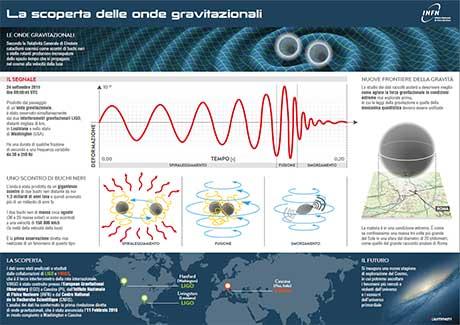 #fisica #fisicateorica #cosmologia Onde gravitazionali, confermata la rilevazione diretta https://t.co/mJiRGITpxY https://t.co/VHvZHlhWdE