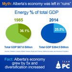 Myths versus Facts about Albertas economy #ableg #pcaa #diversification https://t.co/oRELyT3ky9