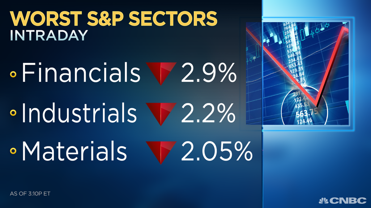 With all S&P sectors lower amid the overall selloff, these are the three worst performing sectors today.