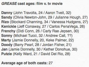 Stockard was 34yo went GREASE was released in theaters. Here's the age of every cast member. #GreaseLive https://t.co/w0OTSHr4x2