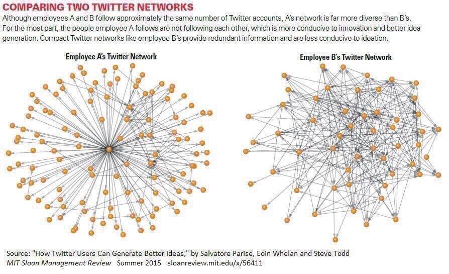 Les employés qui utilisent @twitter génèrent plus d'idées novatrices https://t.co/J0kgLzATxM @mitsmr #socialmedia https://t.co/BsO8sLt0jr